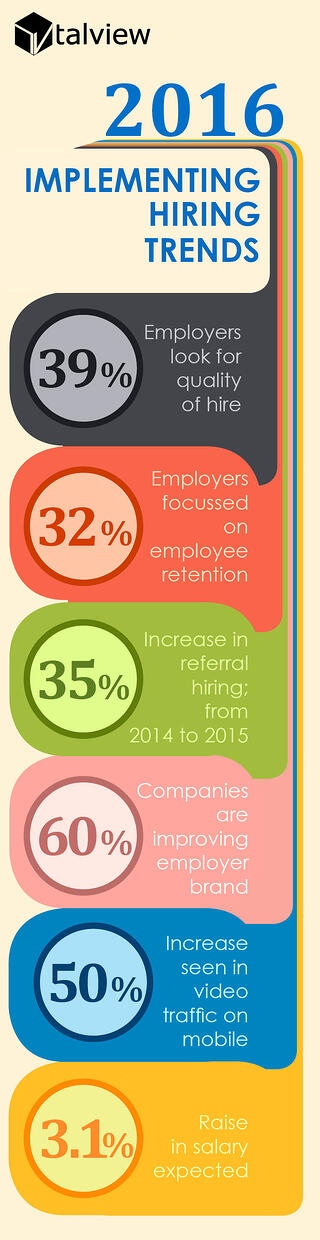 2016 Hiring Trends With Infographics