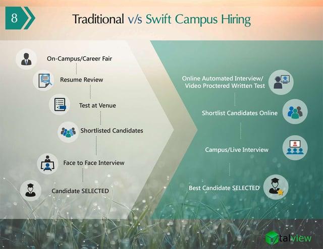 Ebook - Video Interview Campus Hiring