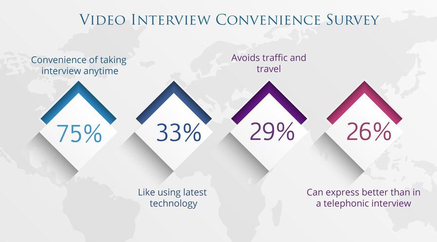 Video Interview Convenience Survey
