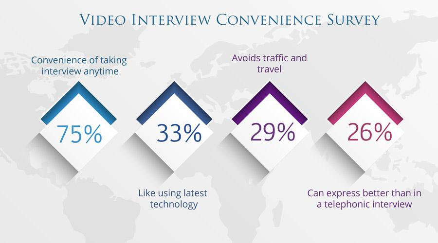 Survey of Candidates by Video Interview