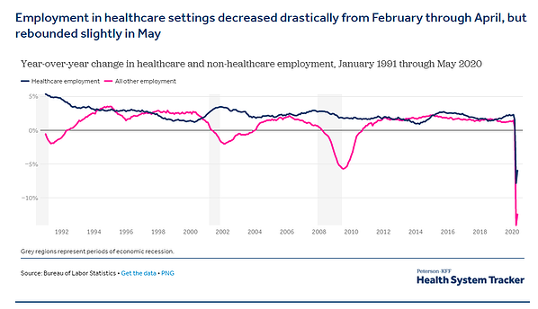 Graph showing a fall in Healthcare employment from Feb to April