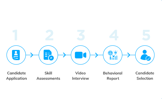 An end-to-end mobile recruitment solution must provide these capabilities