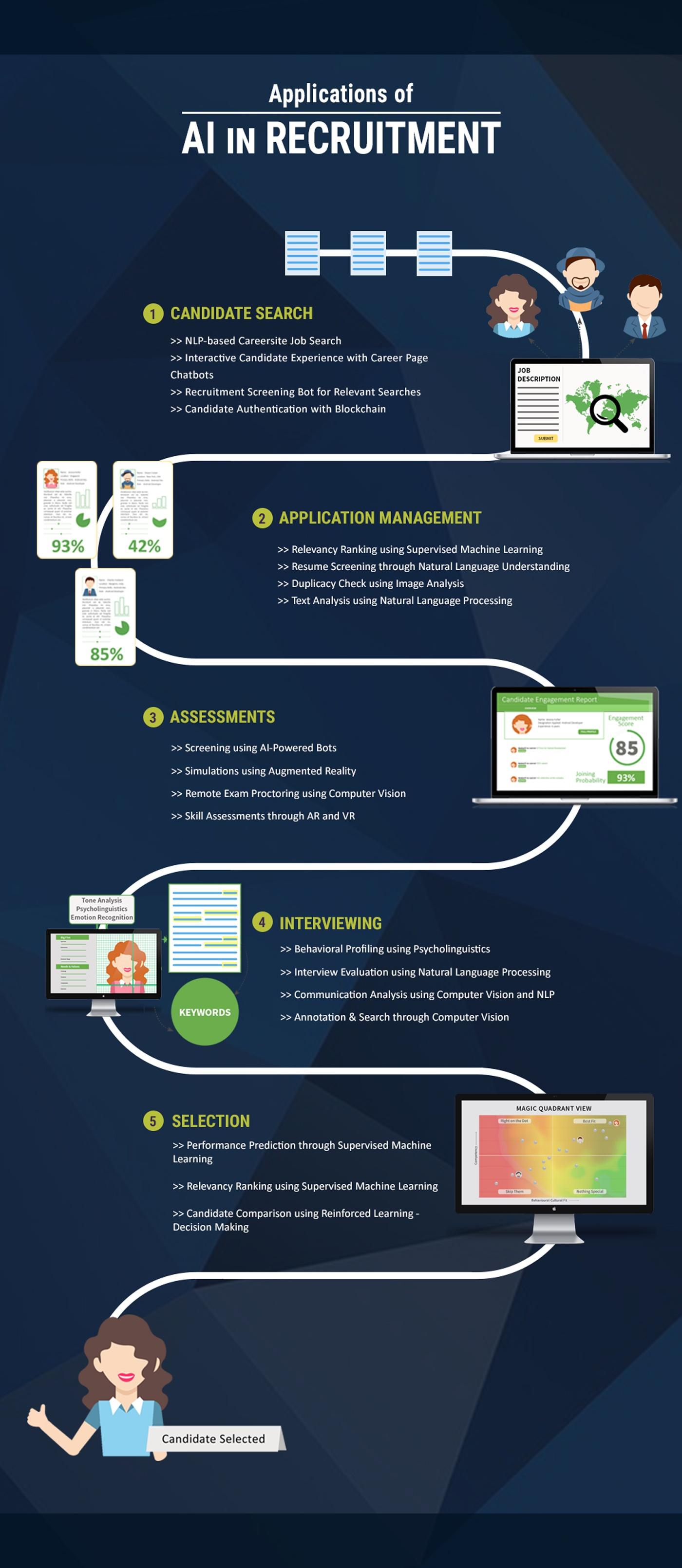Infographic AI in Recruitment