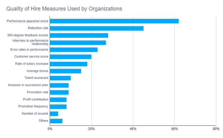 Quality of hire measures used by organizations
