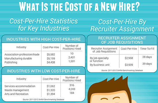 Cost of a new hire  industry-wise