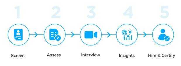 Talview's end-to-end recruitment platform