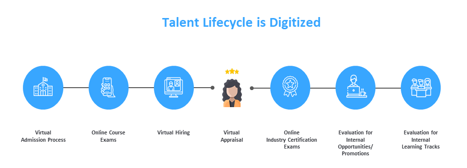 Talent Lifecycle is Digitized by Talview