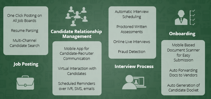 Recruitment Automation Process