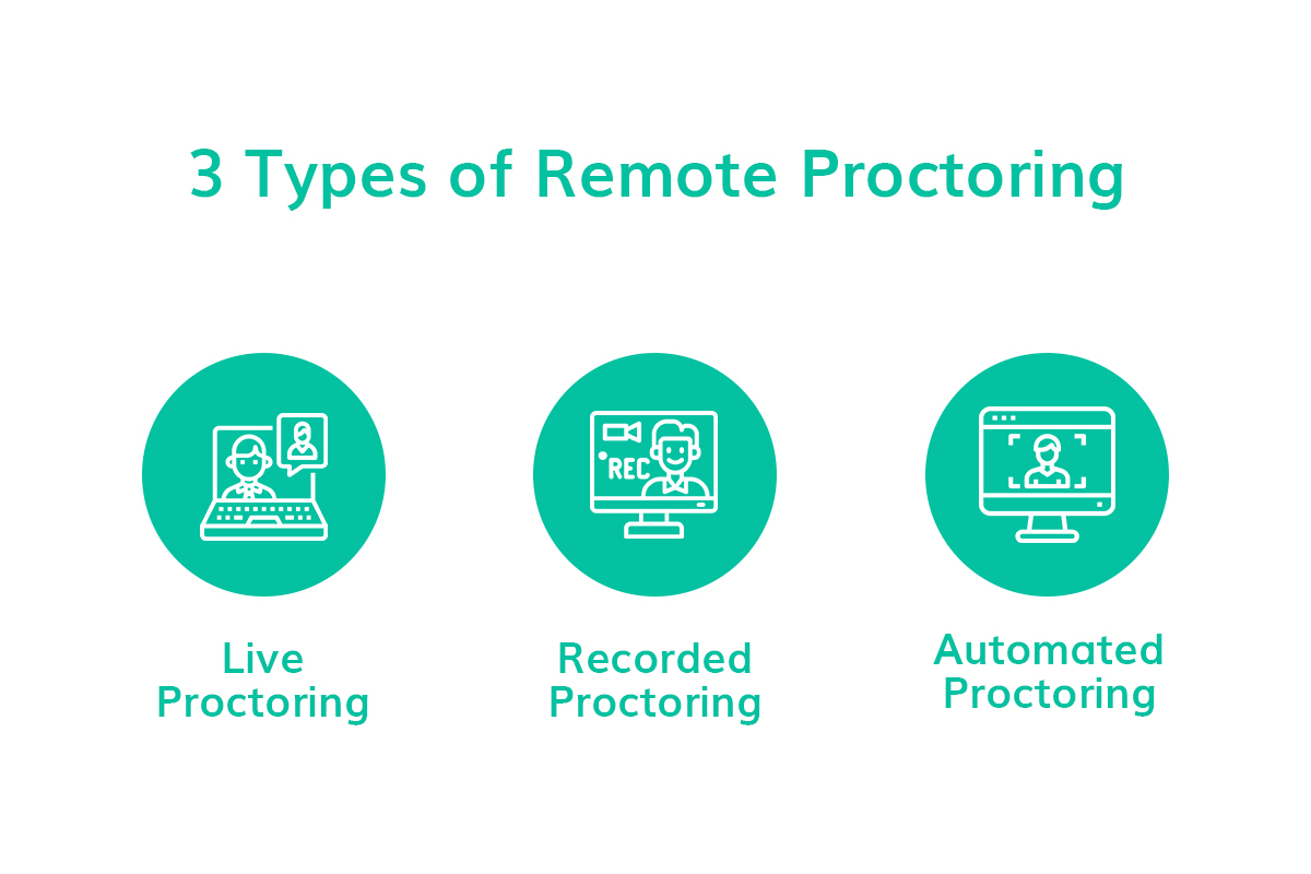Types of remote proctoring