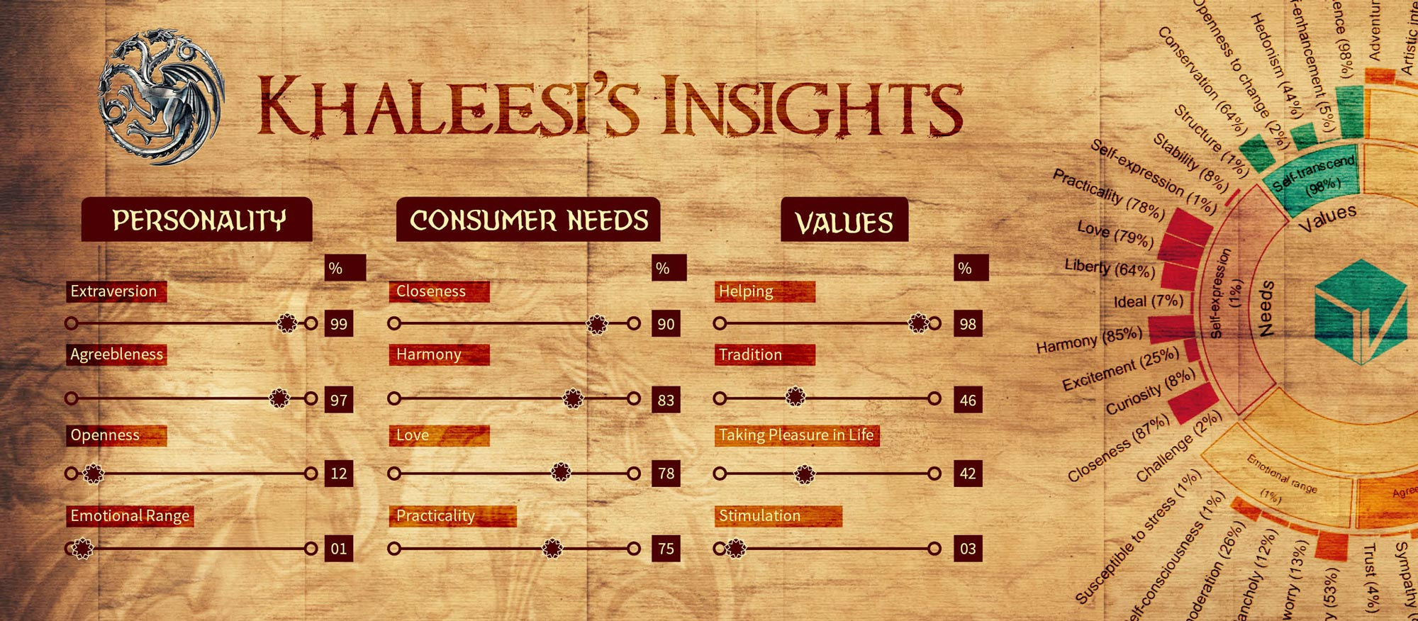 Analyzing Khaleesi's Personality Traits with Talview Talent Insights