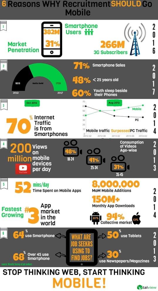 Mobile Hiring Infographics