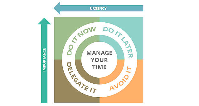 Time Management Graph