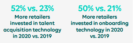 Investment of retailers in hiring technology in 2020 vs 2019