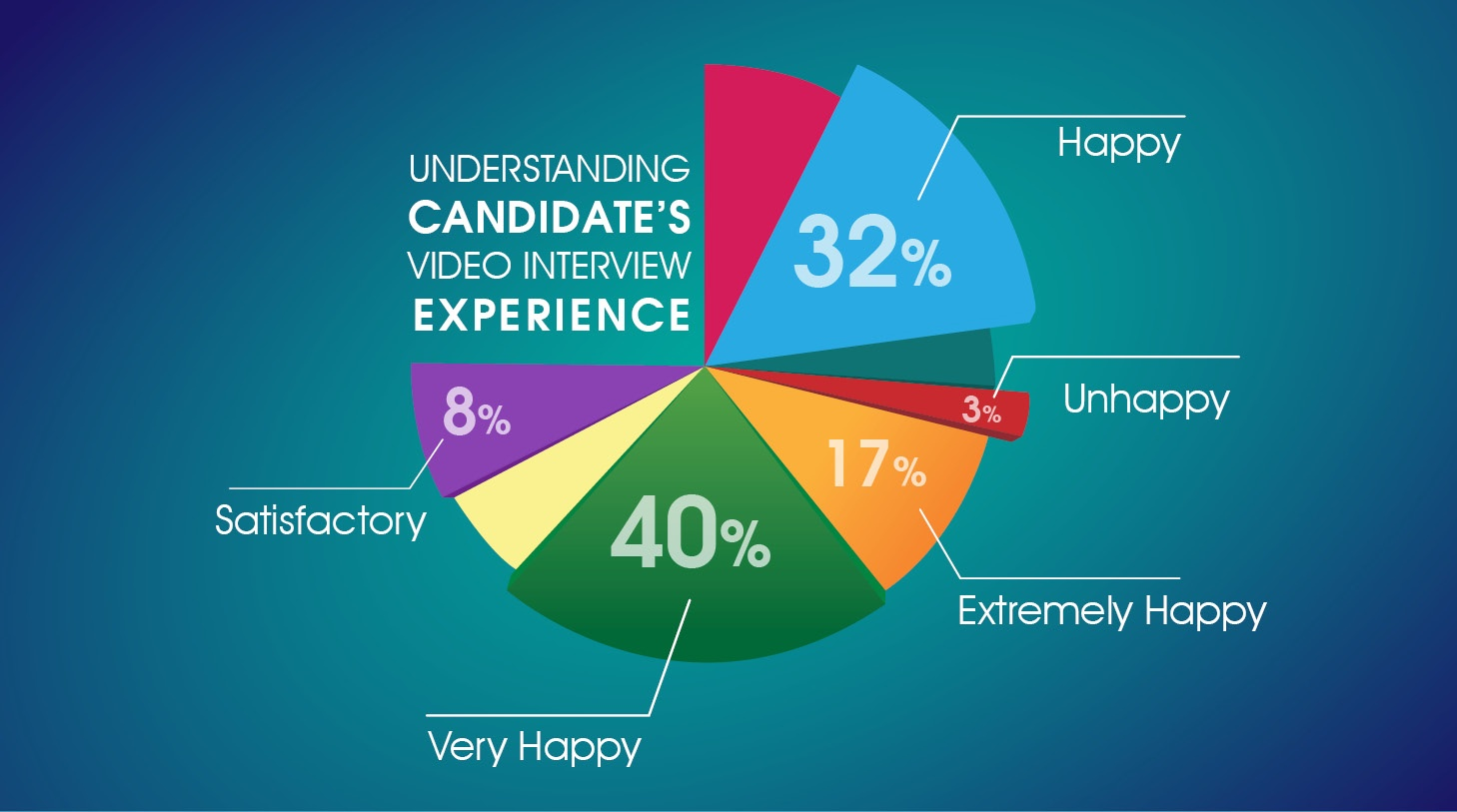 Understanding Candidates Experience Pie Chart